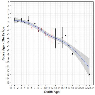 plot of chunk ABplot3