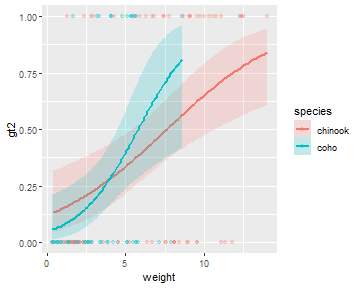plot of chunk fitPlot_LogReg_D
