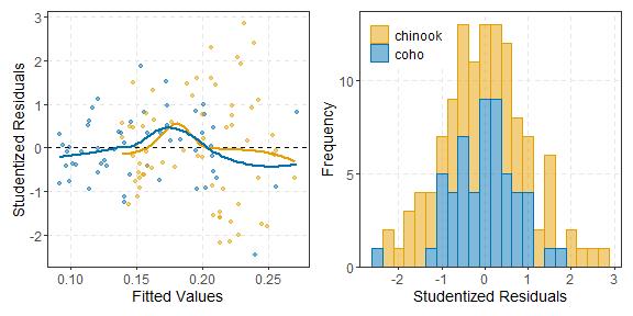 plot of chunk residPlot_Final