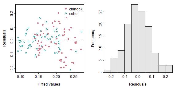 plot of chunk residPlot_IVR_A